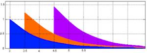 Результаты кадастровой оценки земель